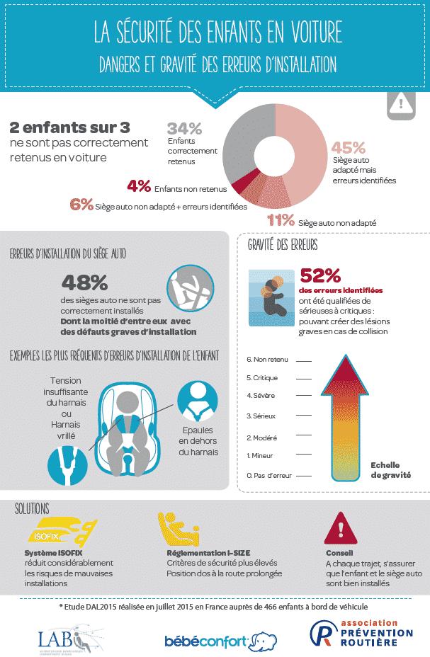 infographie sur la sécurité des enfants en voiture