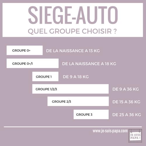 siège auto - quel groupe choisir pour son enfant