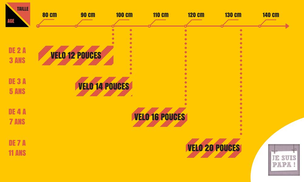guide taille vélo enfant